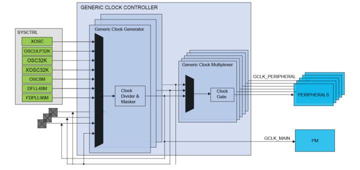 Arduino M0 PRO: configuring the clock tree of SAMD21 – hello
