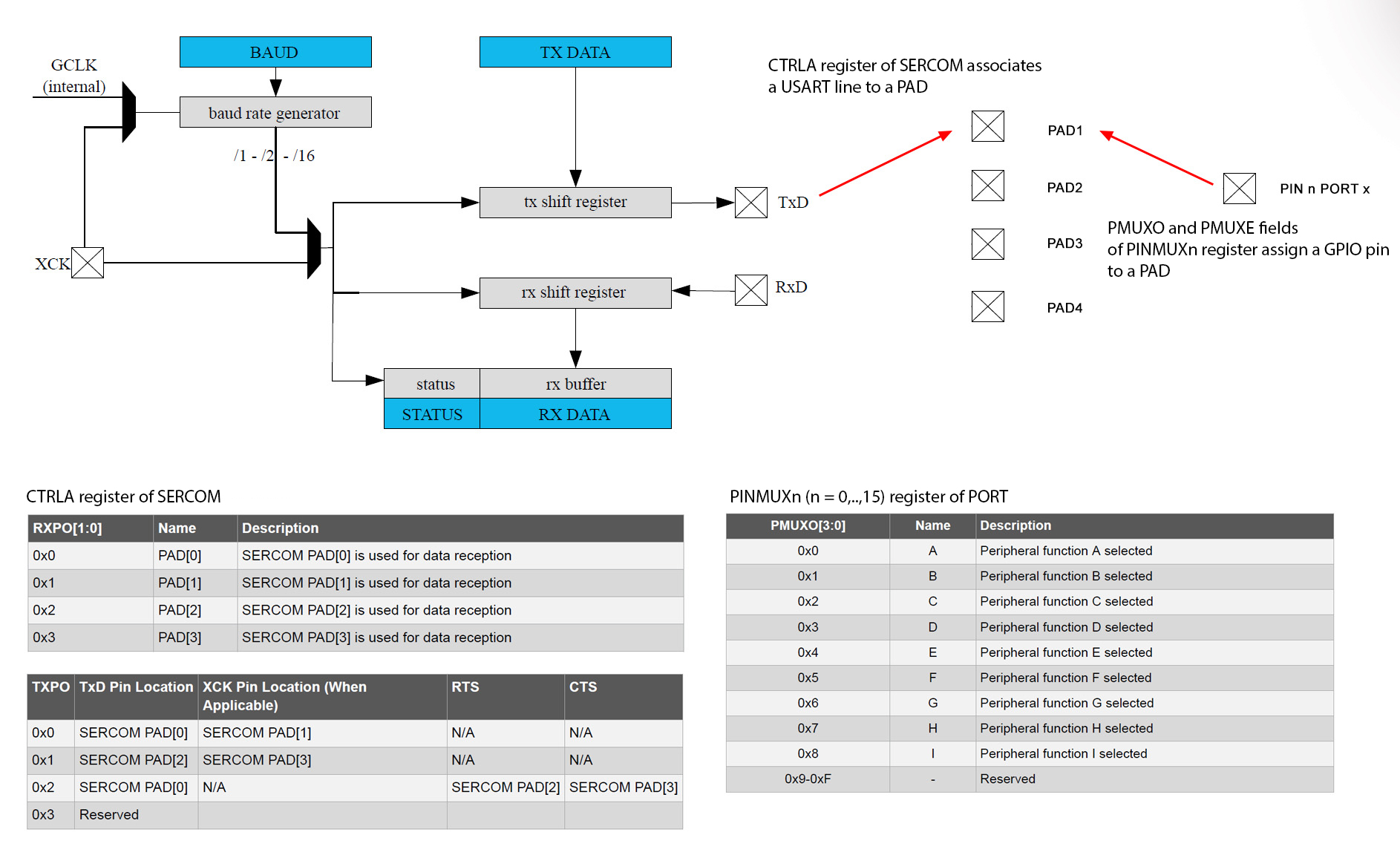 Arduino M0 Pro Interrupt Driven Serial Interface Hello World Uart Pin Diagram Figure 2 Sercom Usart Multiplexing